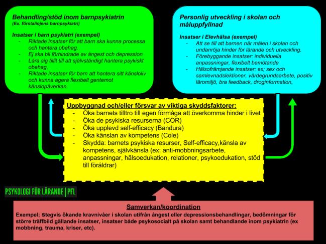 samverkan mellan elevhälsa och psykiatri